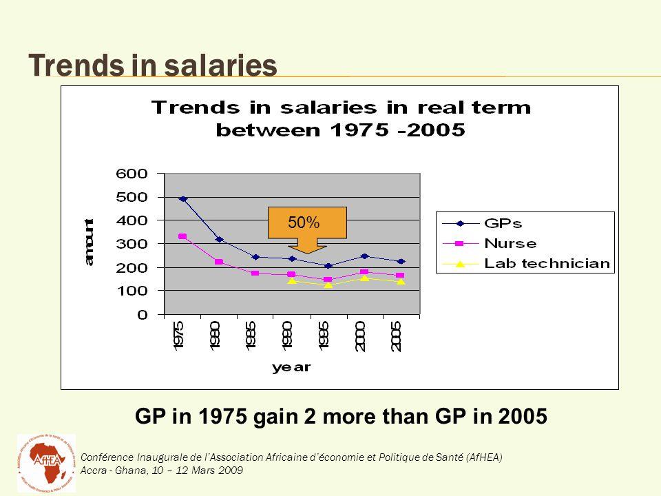 Conférence Inaugurale de lAssociation Africaine déconomie et Politique de Santé (AfHEA) Accra - Ghana, 10 – 12 Mars 2009 Trends in salaries 50% GP in 1975 gain 2 more than GP in 2005