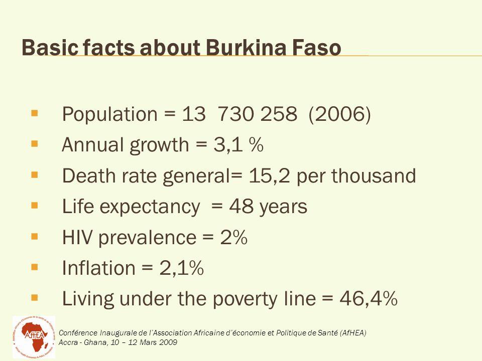 Conférence Inaugurale de lAssociation Africaine déconomie et Politique de Santé (AfHEA) Accra - Ghana, 10 – 12 Mars 2009 5% Human Resources for Health situation Ratio: <1 doctor/ 10 000, 5 nurse and midwife/ 10 000
