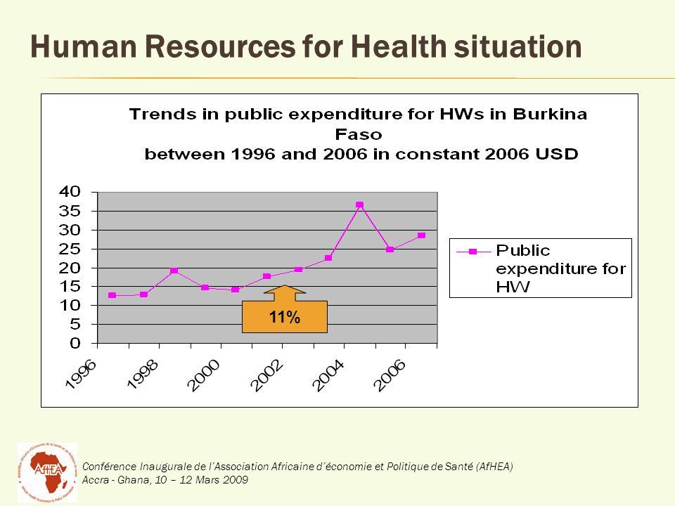 Conférence Inaugurale de lAssociation Africaine déconomie et Politique de Santé (AfHEA) Accra - Ghana, 10 – 12 Mars 2009 11% Human Resources for Health situation