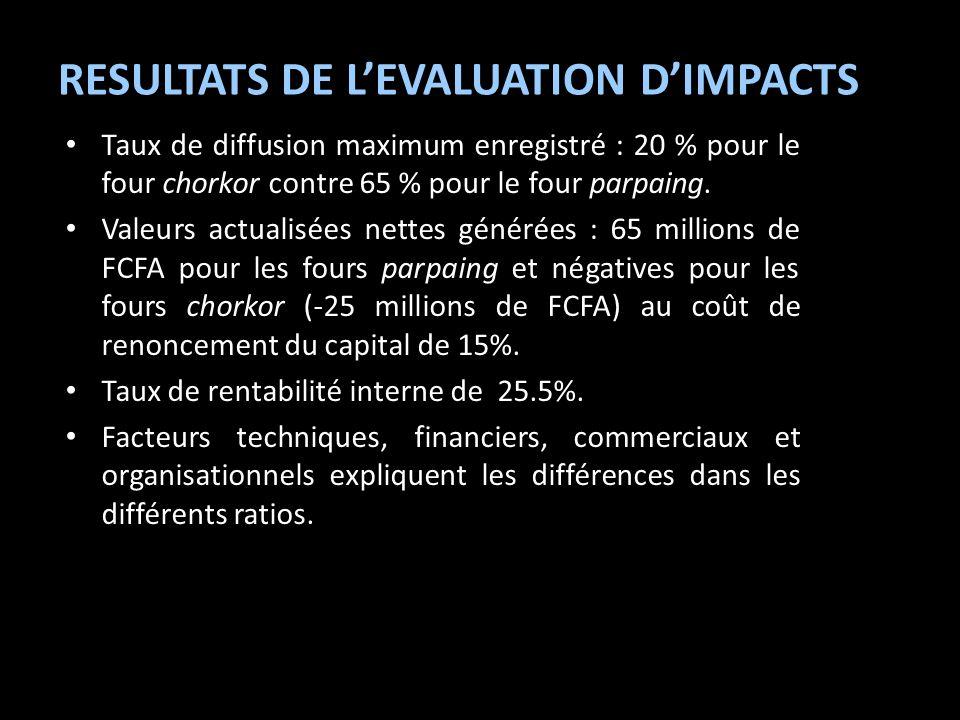 RESULTATS DE LEVALUATION DIMPACTS Taux de diffusion maximum enregistré : 20 % pour le four chorkor contre 65 % pour le four parpaing. Valeurs actualis