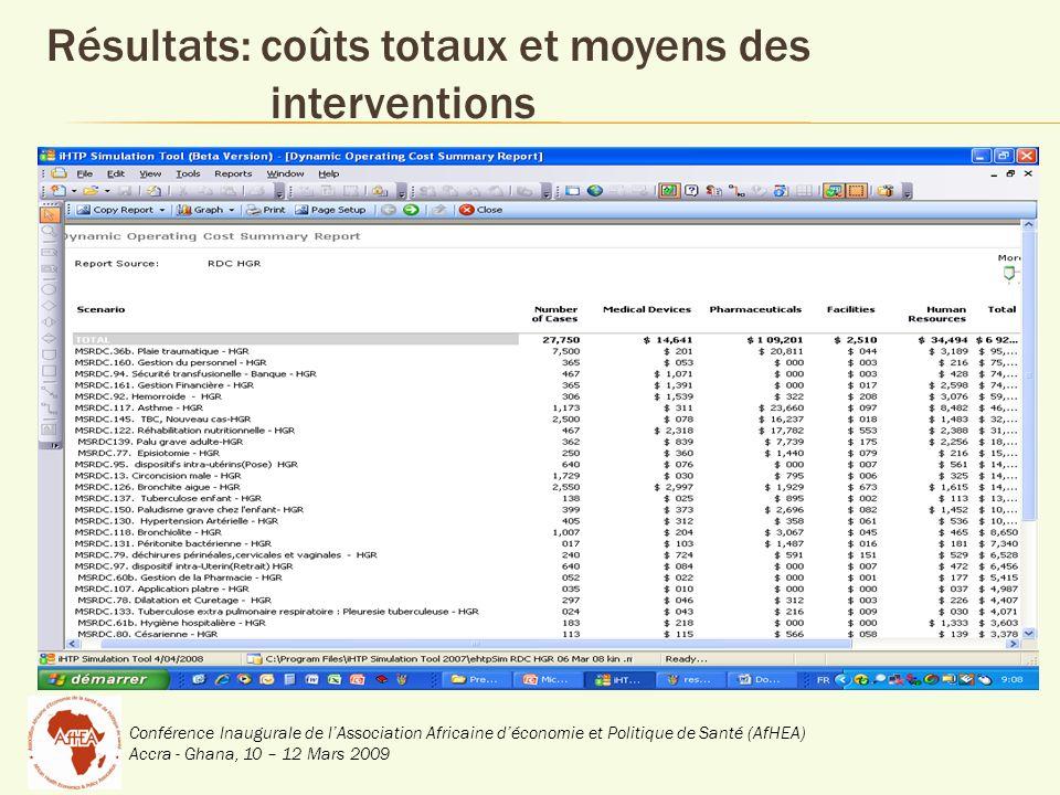 Conférence Inaugurale de lAssociation Africaine déconomie et Politique de Santé (AfHEA) Accra - Ghana, 10 – 12 Mars 2009 Résultats: coûts totaux et mo