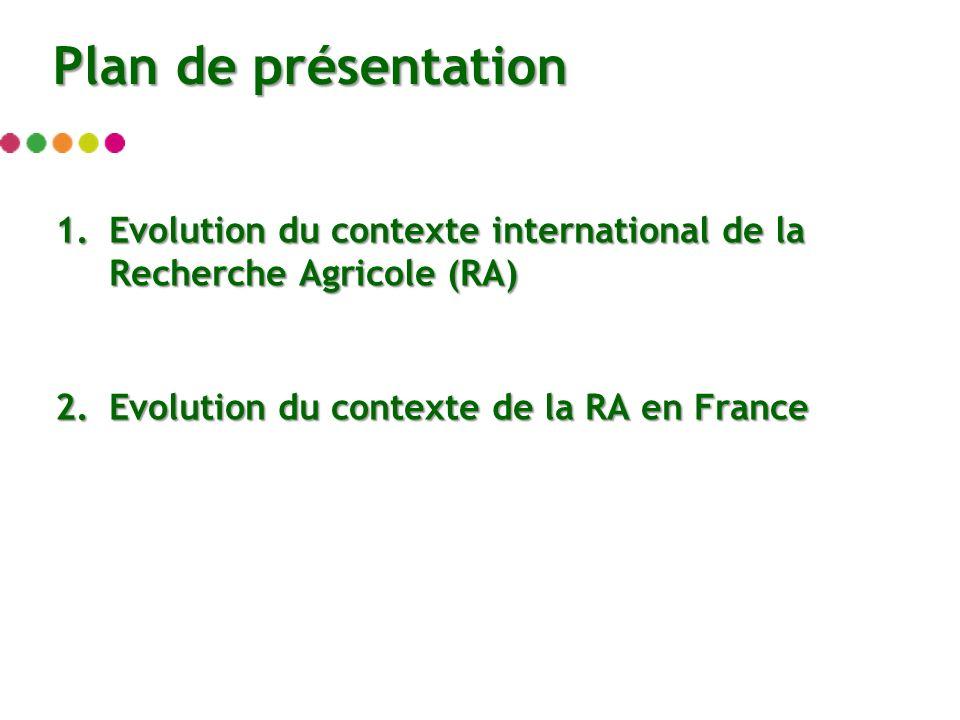 1.Evolution du contexte international de la Recherche Agricole (RA) 2.Evolution du contexte de la RA en France Plan de présentation
