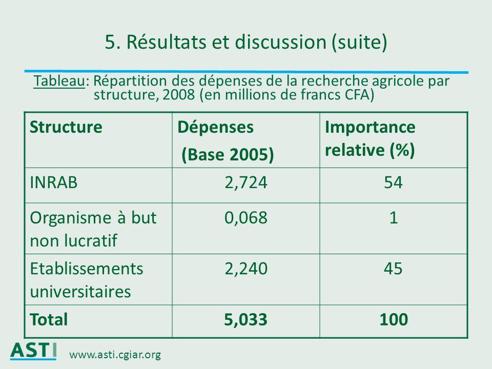 www.asti.cgiar.org 5. Résultats et discussion (suite) StructureDépenses (Base 2005) Importance relative (%) INRAB2,72454 Organisme à but non lucratif