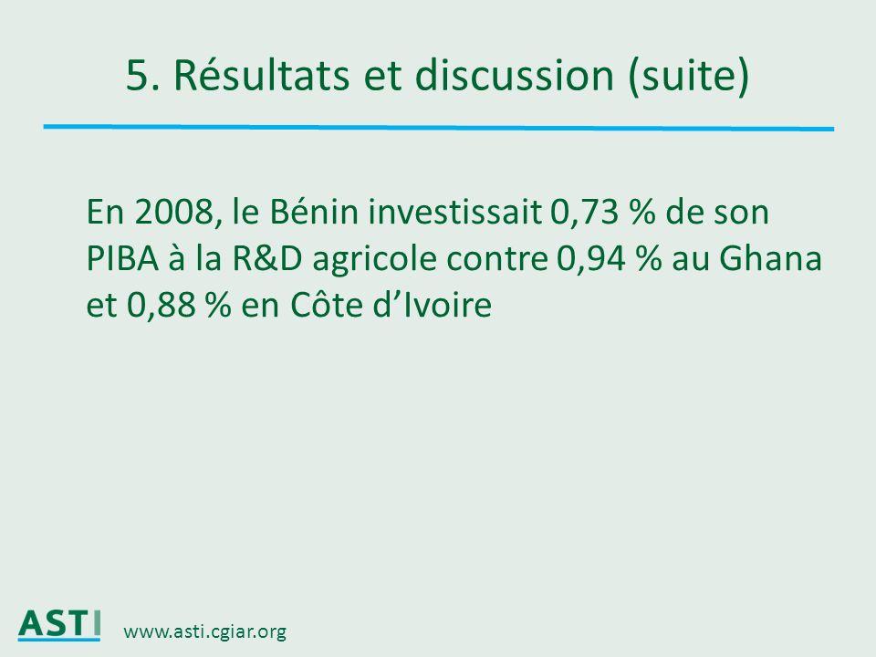 www.asti.cgiar.org 5. Résultats et discussion (suite) En 2008, le Bénin investissait 0,73 % de son PIBA à la R&D agricole contre 0,94 % au Ghana et 0,