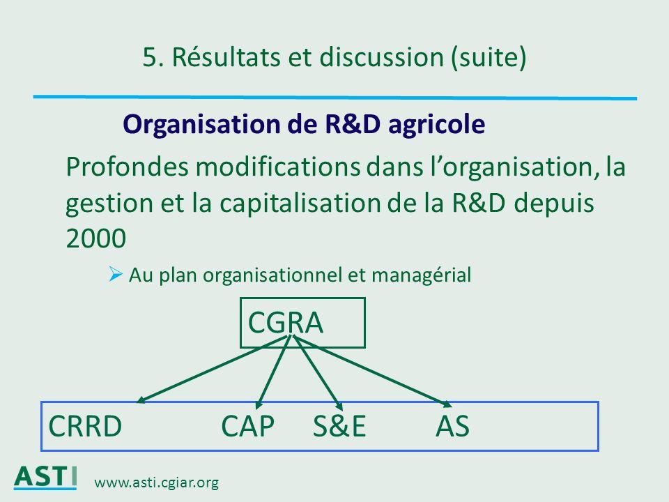 www.asti.cgiar.org 5. Résultats et discussion (suite) Organisation de R&D agricole Profondes modifications dans lorganisation, la gestion et la capita