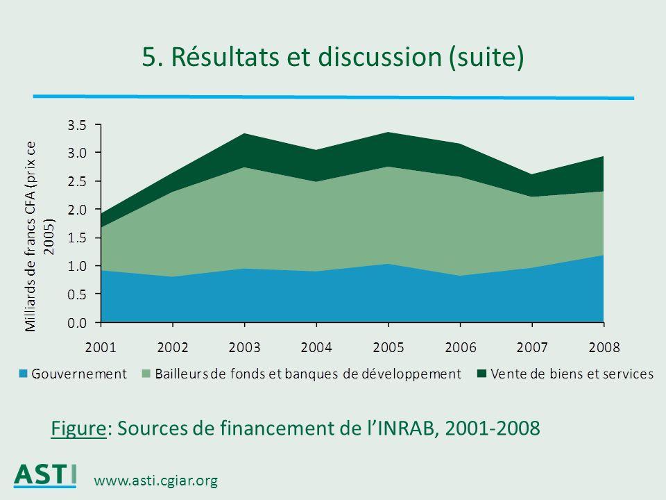 www.asti.cgiar.org 5. Résultats et discussion (suite) Figure: Sources de financement de lINRAB, 2001-2008