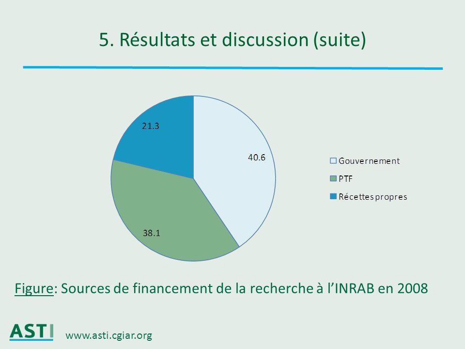 www.asti.cgiar.org 5. Résultats et discussion (suite) Figure: Sources de financement de la recherche à lINRAB en 2008