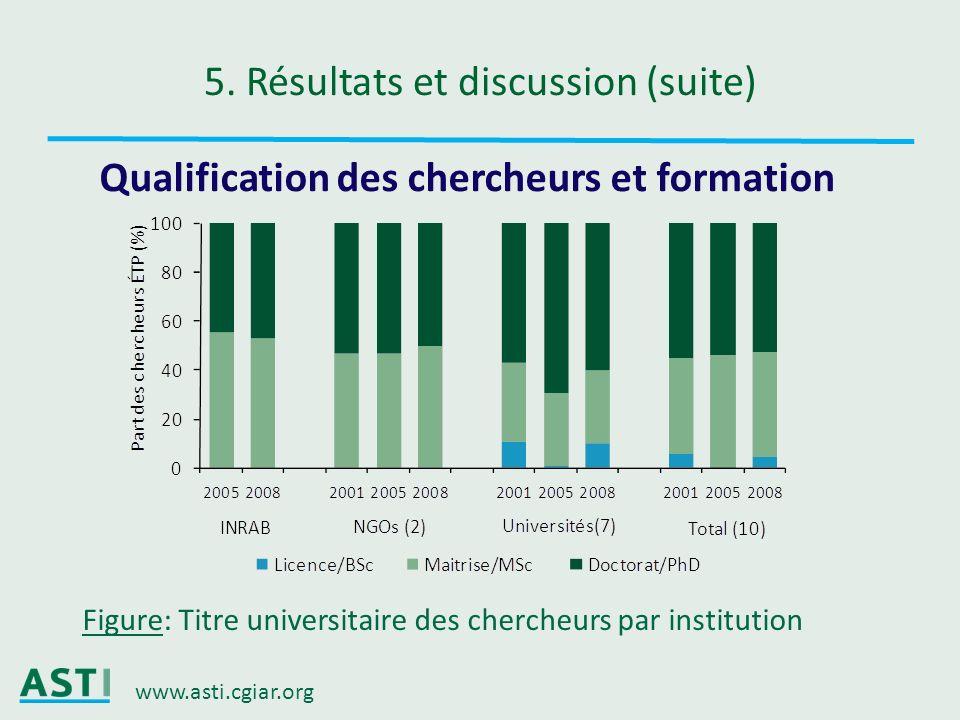 www.asti.cgiar.org 5. Résultats et discussion (suite) Qualification des chercheurs et formation Figure: Titre universitaire des chercheurs par institu
