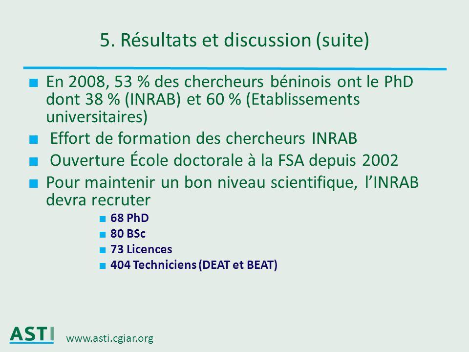 www.asti.cgiar.org 5. Résultats et discussion (suite) En 2008, 53 % des chercheurs béninois ont le PhD dont 38 % (INRAB) et 60 % (Etablissements unive