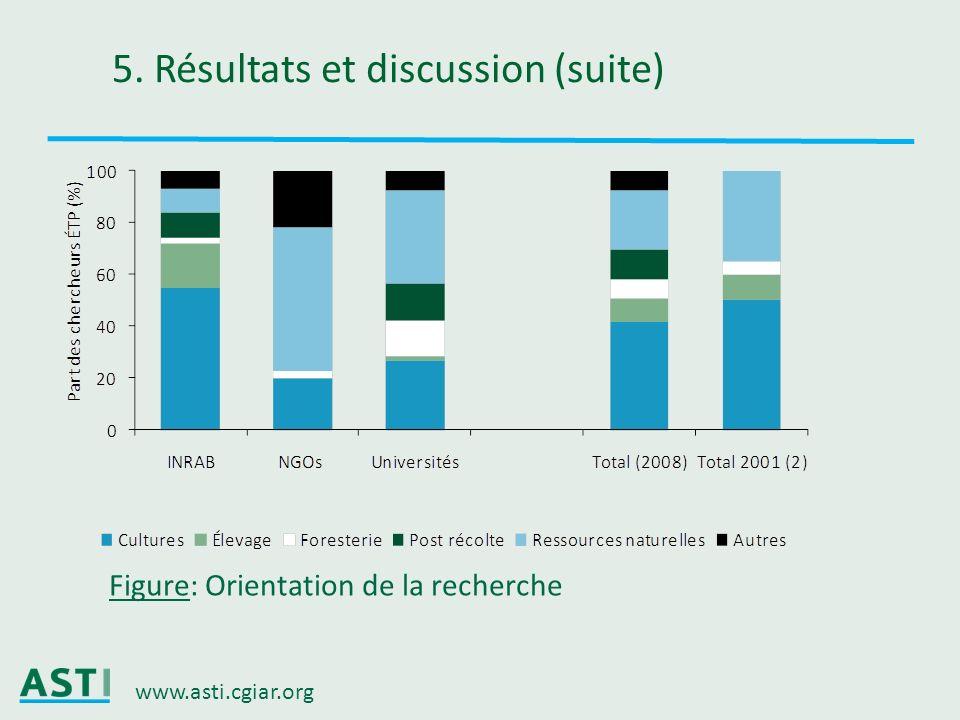 www.asti.cgiar.org 5. Résultats et discussion (suite) Figure: Orientation de la recherche