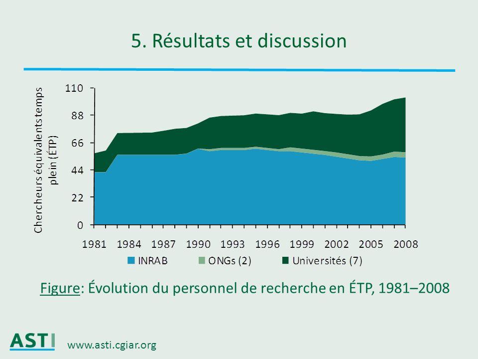 www.asti.cgiar.org 5. Résultats et discussion Figure: Évolution du personnel de recherche en ÉTP, 1981–2008