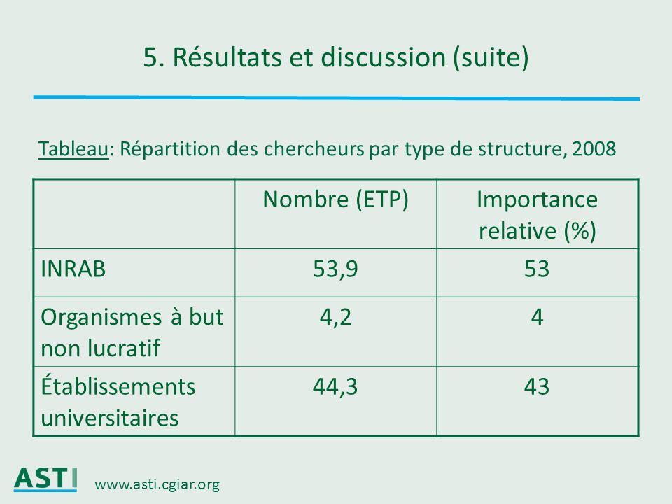 www.asti.cgiar.org 5. Résultats et discussion (suite) Nombre (ETP)Importance relative (%) INRAB53,953 Organismes à but non lucratif 4,24 Établissement