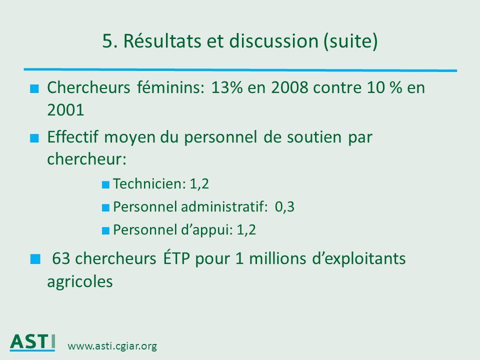 www.asti.cgiar.org 5. Résultats et discussion (suite) Chercheurs féminins: 13% en 2008 contre 10 % en 2001 Effectif moyen du personnel de soutien par