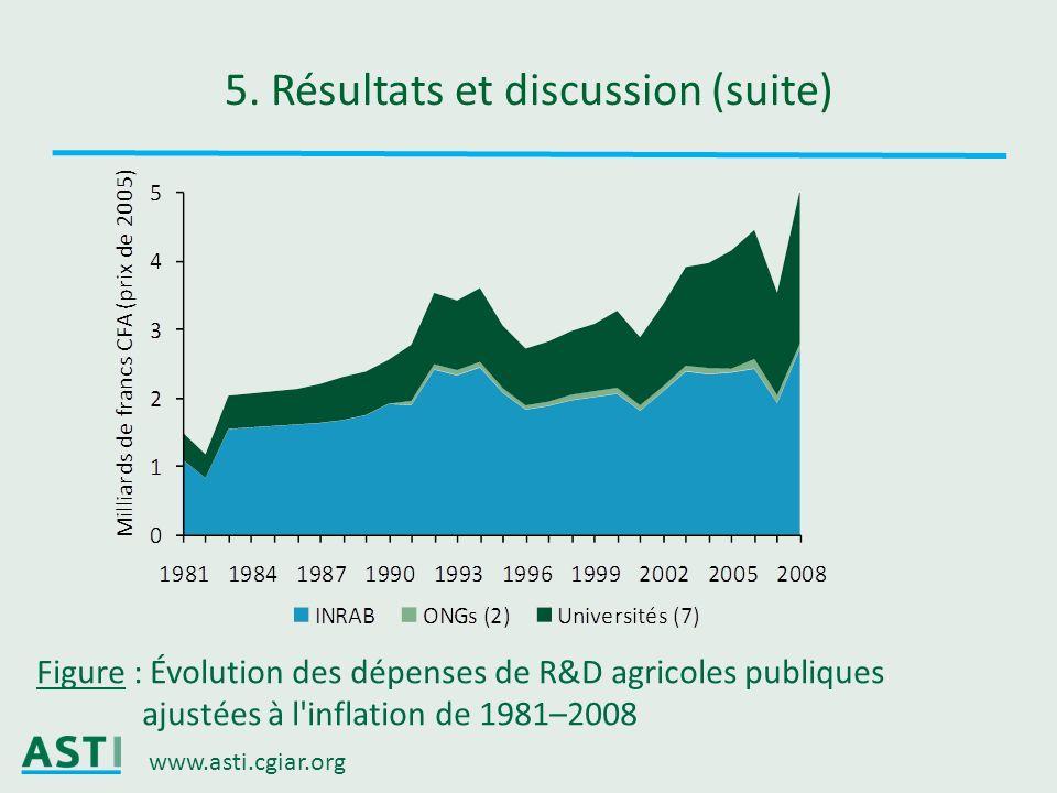 www.asti.cgiar.org 5. Résultats et discussion (suite) Figure : Évolution des dépenses de R&D agricoles publiques ajustées à l'inflation de 1981–2008