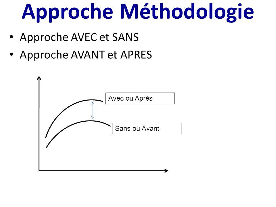 Approche Méthodologie Approche AVEC et SANS Approche AVANT et APRES Avec ou Après Sans ou Avant