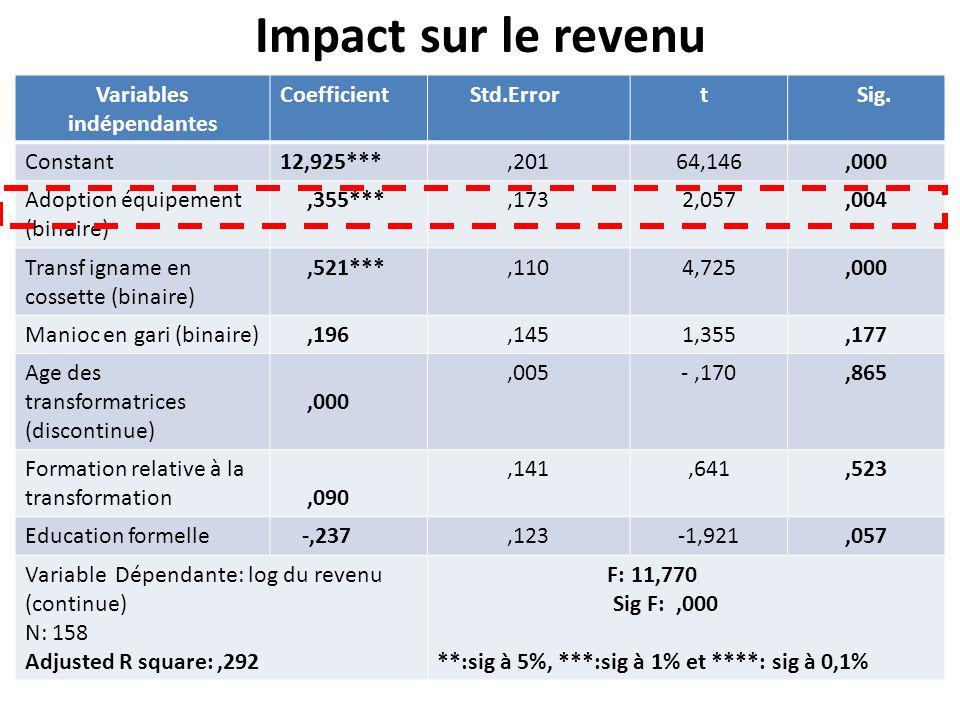 Impact sur le revenu (suite et fin) GroupeObservationMoyenneStd.ErrStd.Dev Non adoptants80569458,552661,47471018,5 Adoptants801042169106919,9956320,9 Total160805813,562291,93 - t= -3,96 ddl=158 Sig:,0001 83%