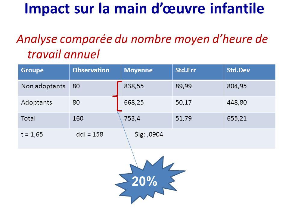 Impact sur la main dœuvre infantile Analyse comparée du nombre moyen dheure de travail annuel GroupeObservationMoyenneStd.ErrStd.Dev Non adoptants80838,5589,99804,95 Adoptants80668,2550,17448,80 Total160753,451,79655,21 t = 1,65 ddl = 158 Sig:,0904 20%