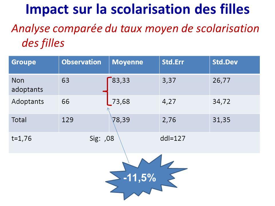 Conclusion Ladoption des équipements de transformation a permis : -daugmenter de 83% le revenu des adoptants, -De réduire de 20% la quantité de main dœuvre investie par les filles dans les activités de transformation.