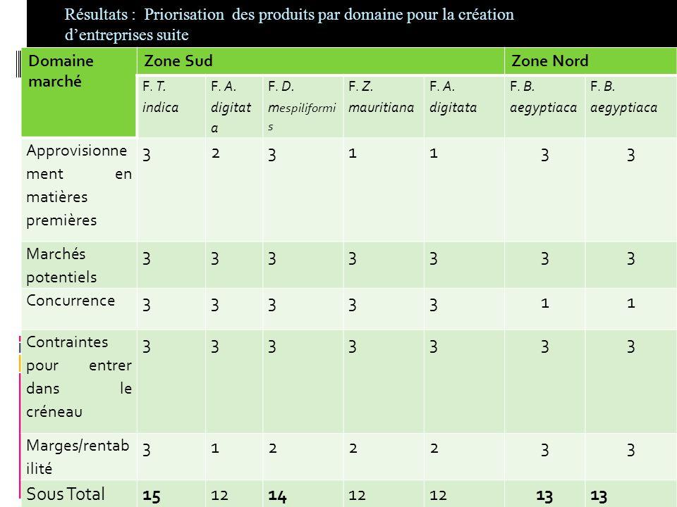 Résultats : Priorisation des produits par domaine pour la création dentreprises Domaine marché Zone SudZone Nord F. T. indica F. A. digitat a F. D. m