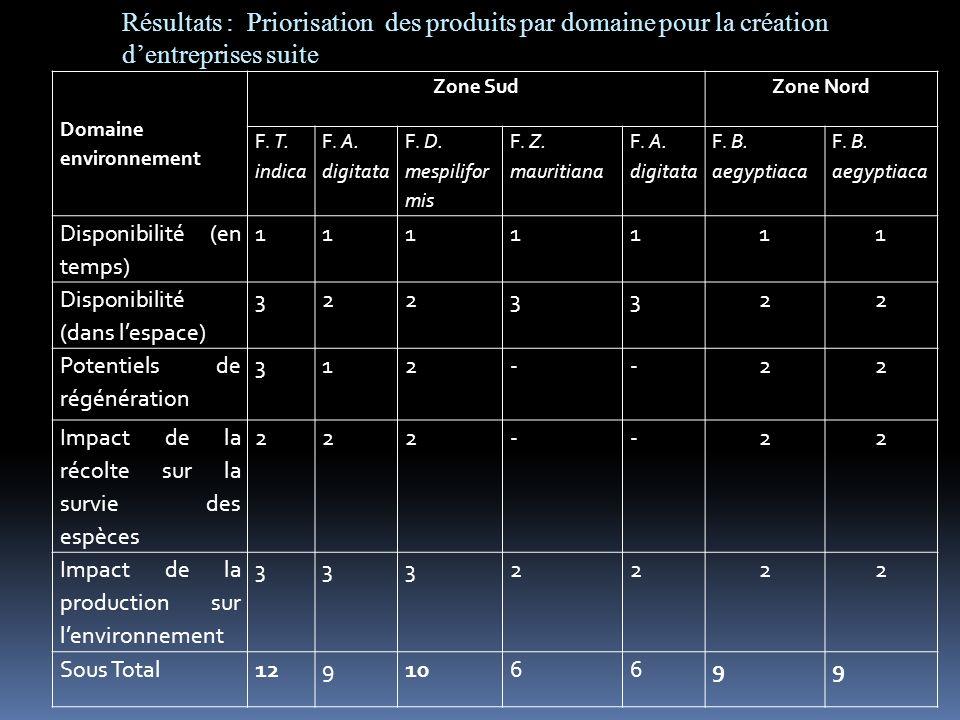 Domaine environnement Zone SudZone Nord F. T. indica F. A. digitata F. D. mespilifor mis F. Z. mauritiana F. A. digitata F. B. aegyptiaca Disponibilit