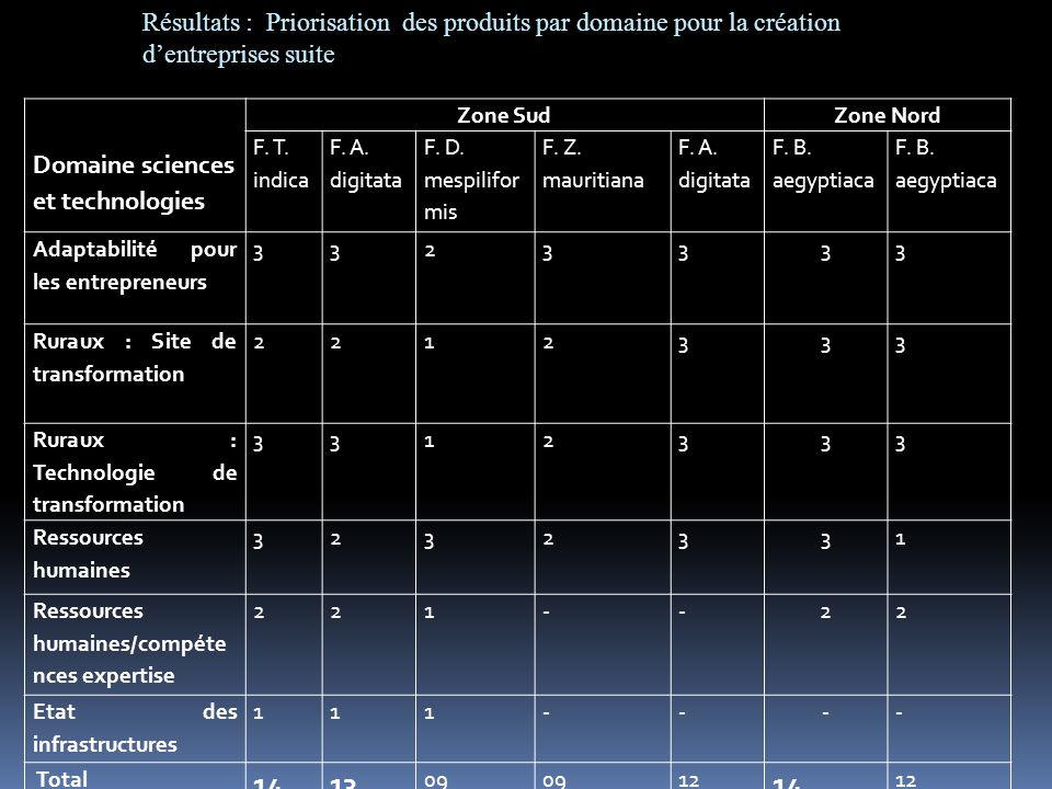 Domaine sciences et technologies Zone SudZone Nord F. T. indica F. A. digitata F. D. mespilifor mis F. Z. mauritiana F. A. digitata F. B. aegyptiaca A