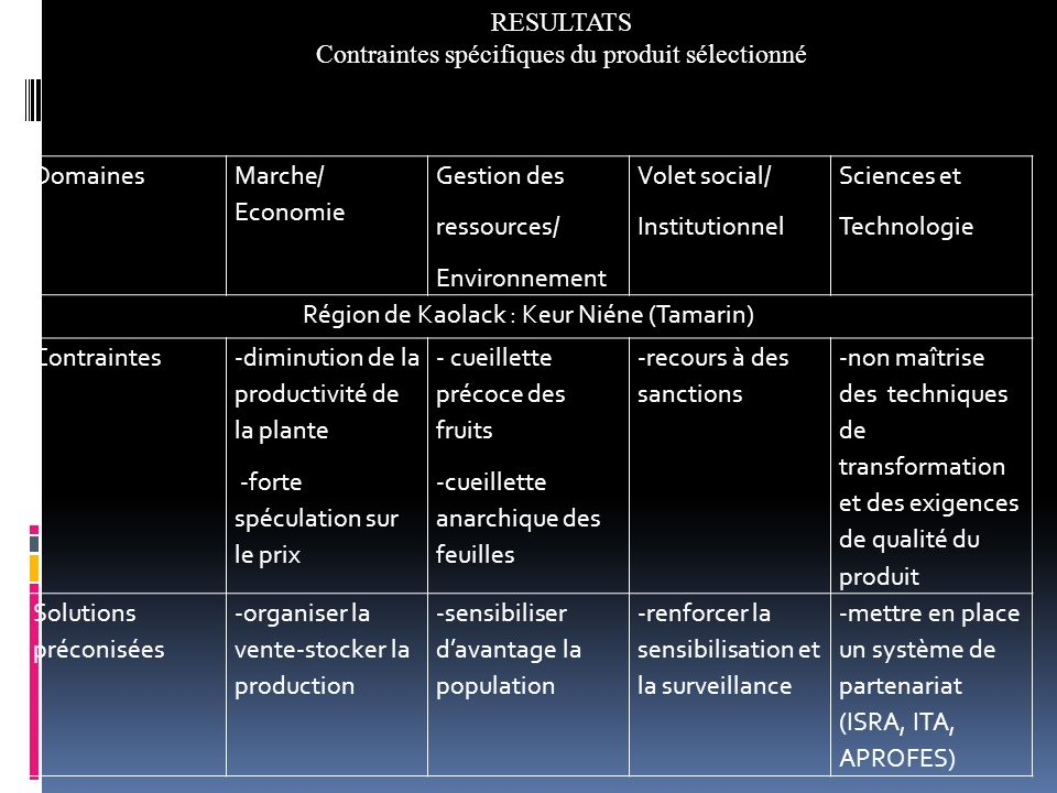 Domaines Marche/ Economie Gestion des ressources/ Environnement Volet social/ Institutionnel Sciences et Technologie Région de Kaolack : Keur Niéne (T