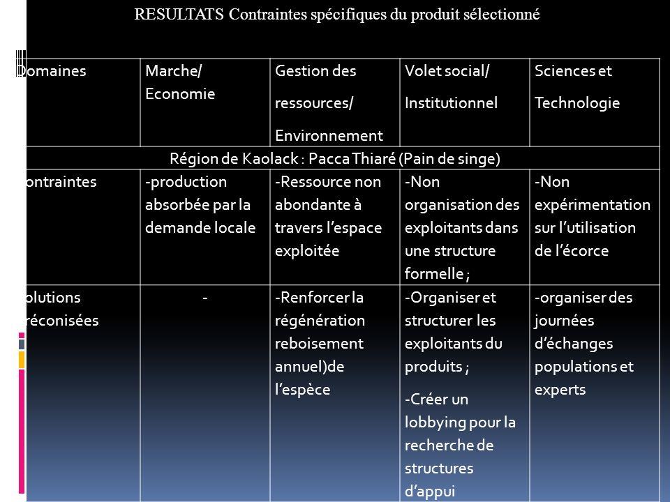 Domaines Marche/ Economie Gestion des ressources/ Environnement Volet social/ Institutionnel Sciences et Technologie Région de Kaolack : Pacca Thiaré