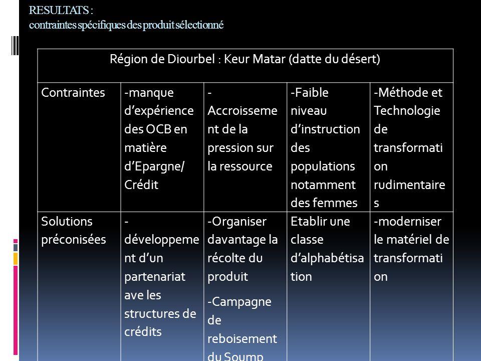 RESULTATS : contraintes spécifiques des produit sélectionné Région de Diourbel : Keur Matar (datte du désert) Contraintes -manque dexpérience des OCB