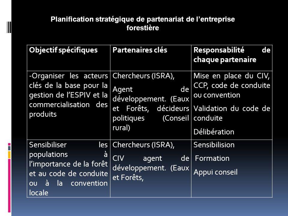 Objectif spécifiquesPartenaires clésResponsabilité de chaque partenaire -Organiser les acteurs clés de la base pour la gestion de lESPIV et la commerc