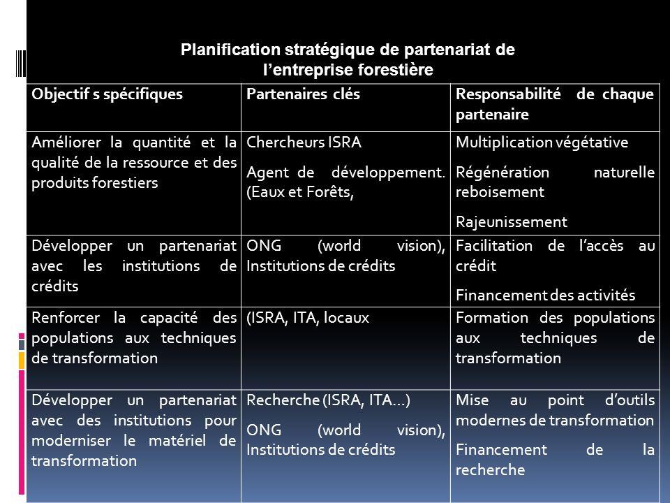 Objectif s spécifiquesPartenaires clésResponsabilité de chaque partenaire Améliorer la quantité et la qualité de la ressource et des produits forestie