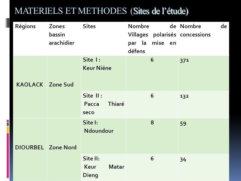 Sites de létude) MATERIELS ET METHODES (Sites de létude) Régions Zones bassin arachidier Sites Nombre de Villages polarisés par la mise en défens Nomb
