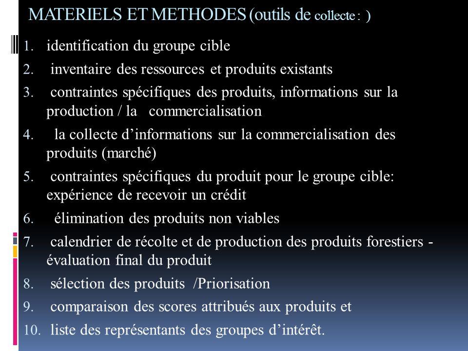 MATERIELS ET METHODES (outils de collecte : ) 1. identification du groupe cible 2. inventaire des ressources et produits existants 3. contraintes spéc