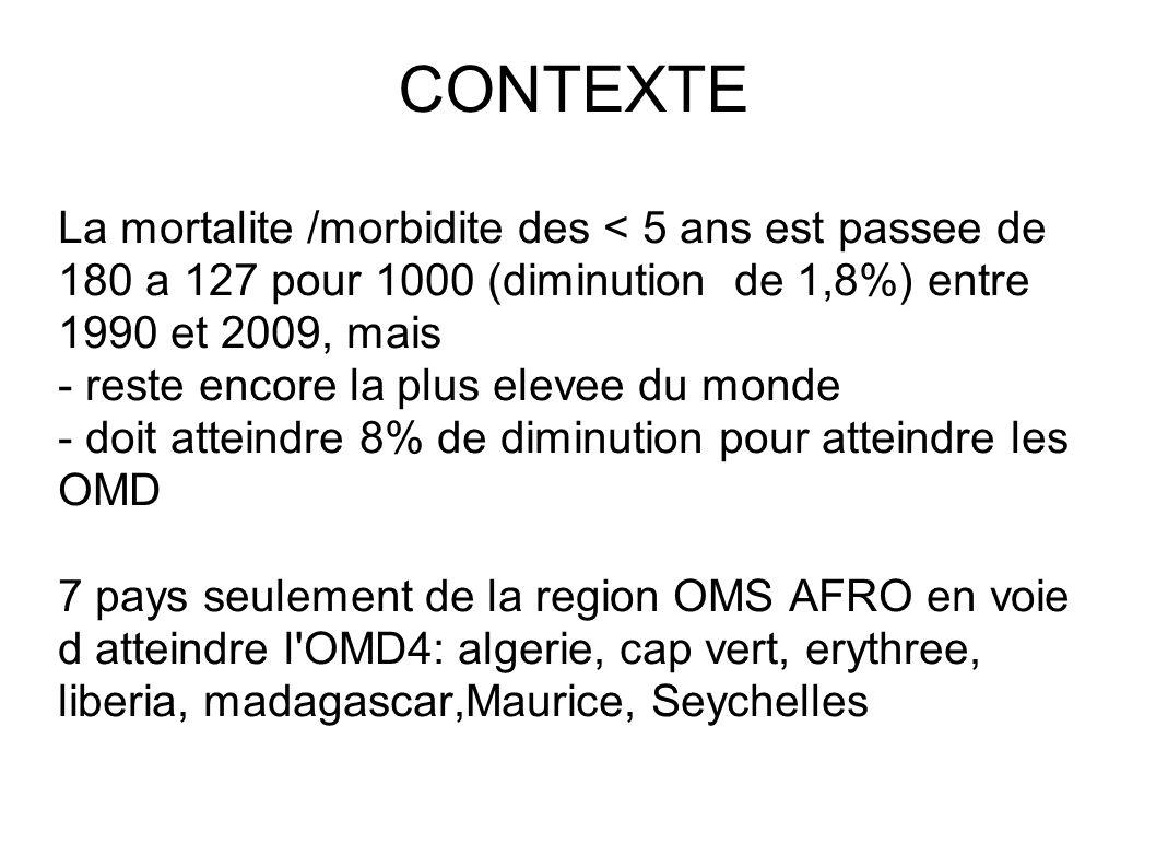 CONTEXTE La mortalite /morbidite des < 5 ans est passee de 180 a 127 pour 1000 (diminution de 1,8%) entre 1990 et 2009, mais - reste encore la plus elevee du monde - doit atteindre 8% de diminution pour atteindre les OMD 7 pays seulement de la region OMS AFRO en voie d atteindre l OMD4: algerie, cap vert, erythree, liberia, madagascar,Maurice, Seychelles