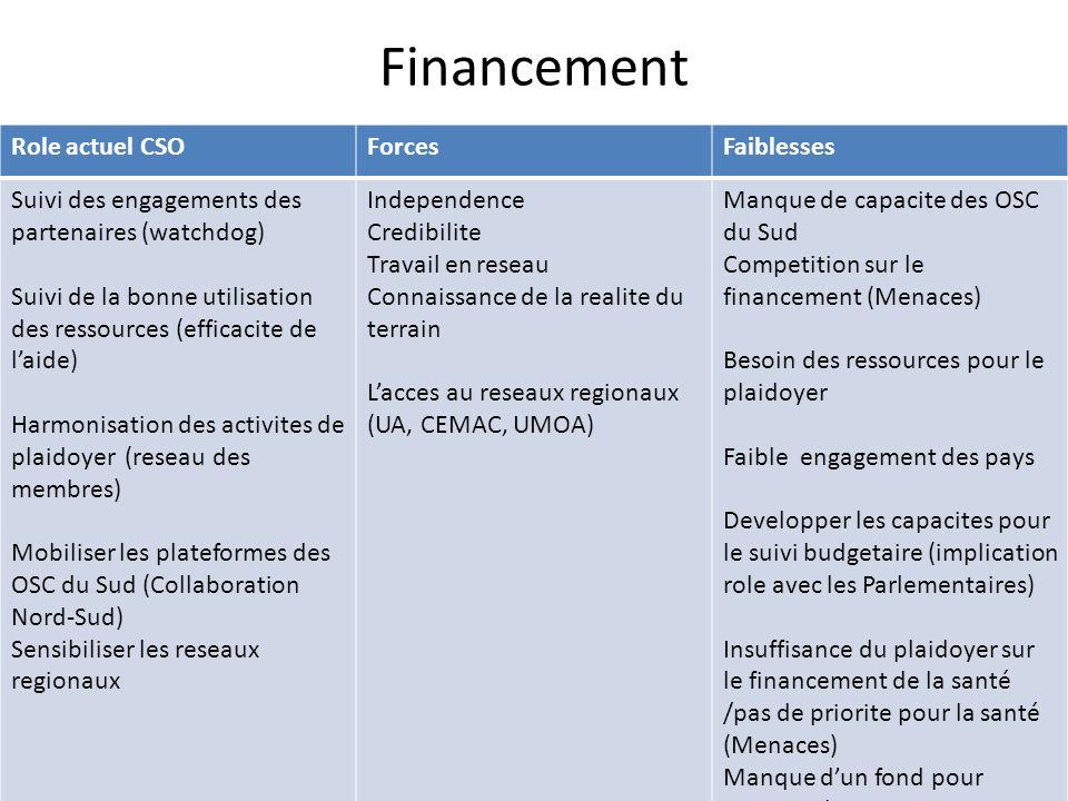 Financement Role actuel CSOForcesFaiblesses Suivi des engagements des partenaires (watchdog) Suivi de la bonne utilisation des ressources (efficacite de laide) Harmonisation des activites de plaidoyer (reseau des membres) Mobiliser les plateformes des OSC du Sud (Collaboration Nord-Sud) Sensibiliser les reseaux regionaux Independence Credibilite Travail en reseau Connaissance de la realite du terrain Lacces au reseaux regionaux (UA, CEMAC, UMOA) Manque de capacite des OSC du Sud Competition sur le financement (Menaces) Besoin des ressources pour le plaidoyer Faible engagement des pays Developper les capacites pour le suivi budgetaire (implication role avec les Parlementaires) Insuffisance du plaidoyer sur le financement de la santé /pas de priorite pour la santé (Menaces) Manque dun fond pour preparer les propositions Manque dun systeme de suivi des engagements