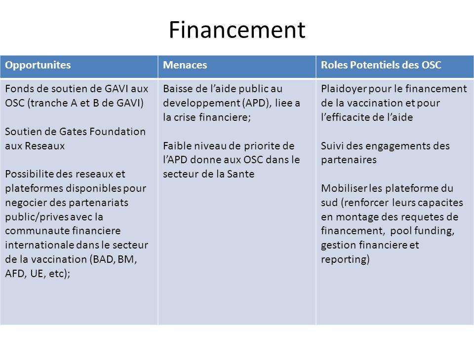Financement OpportunitesMenacesRoles Potentiels des OSC Fonds de soutien de GAVI aux OSC (tranche A et B de GAVI) Soutien de Gates Foundation aux Rese