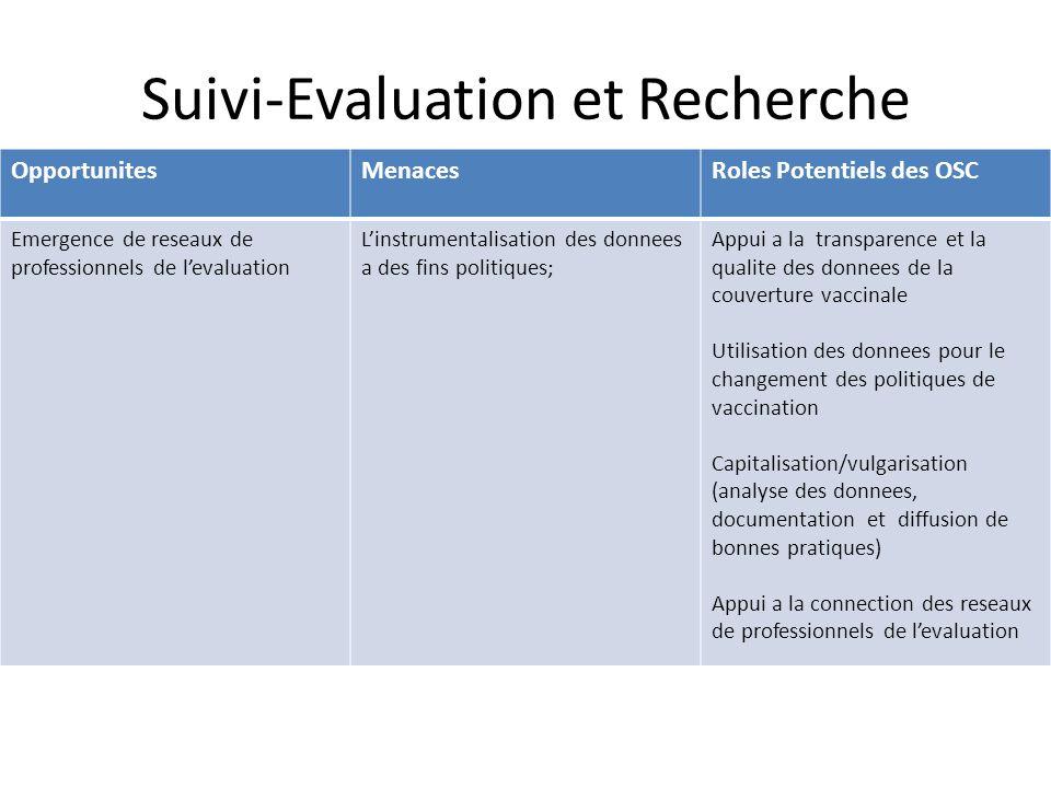 Suivi-Evaluation et Recherche OpportunitesMenacesRoles Potentiels des OSC Emergence de reseaux de professionnels de levaluation Linstrumentalisation d
