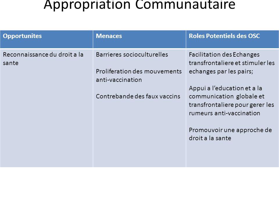 OpportunitesMenacesRoles Potentiels des OSC Reconnaissance du droit a la sante Barrieres socioculturelles Proliferation des mouvements anti-vaccinatio