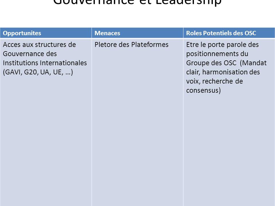 OpportunitesMenacesRoles Potentiels des OSC Acces aux structures de Gouvernance des Institutions Internationales (GAVI, G20, UA, UE, …) Pletore des Pl