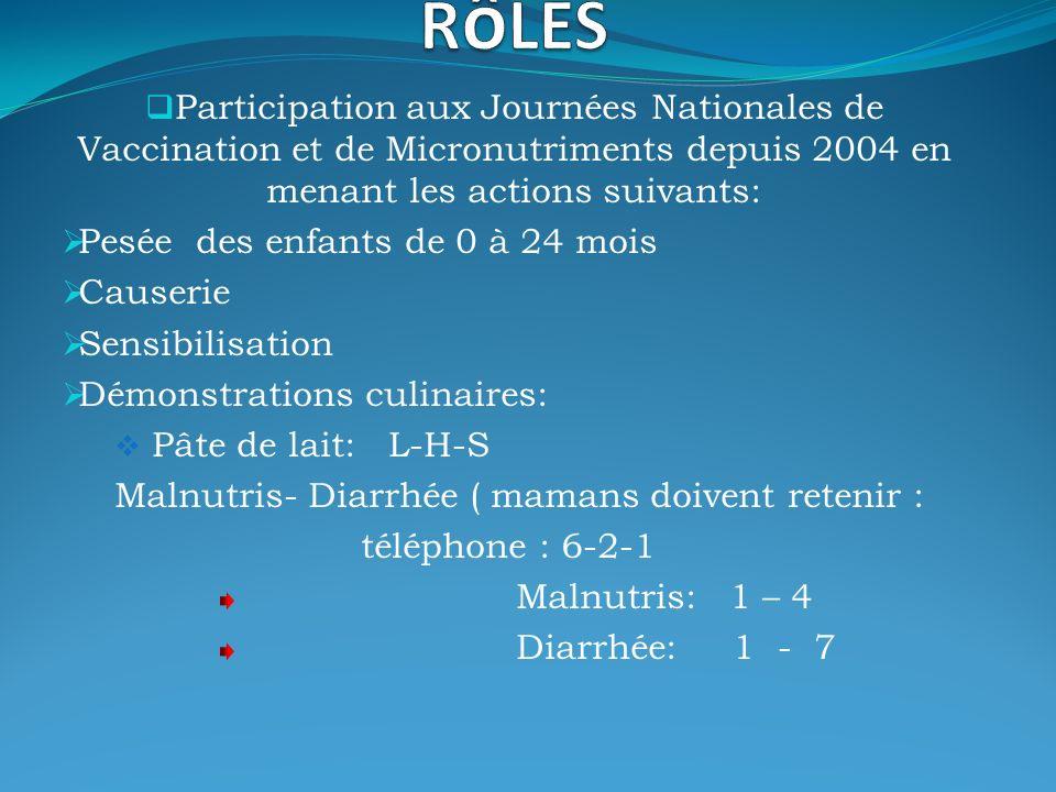 Participation aux Journées Nationales de Vaccination et de Micronutriments depuis 2004 en menant les actions suivants: Pesée des enfants de 0 à 24 mois Causerie Sensibilisation Démonstrations culinaires: Pâte de lait: L-H-S Malnutris- Diarrhée ( mamans doivent retenir : téléphone : 6-2-1 Malnutris: 1 – 4 Diarrhée: 1 - 7