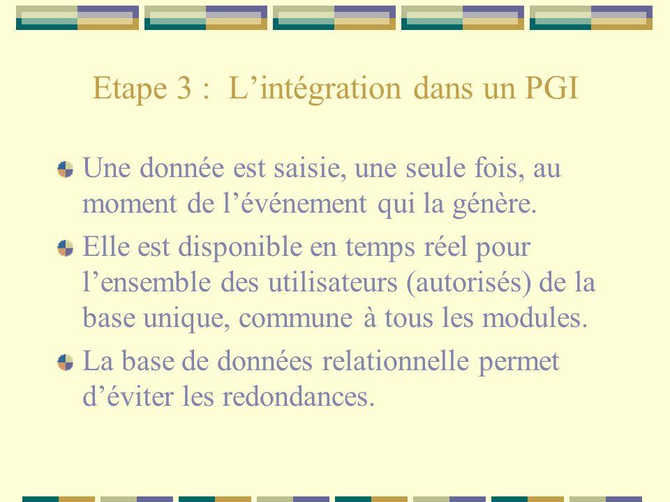 Etape 3 : Lintégration dans un PGI Une donnée est saisie, une seule fois, au moment de lévénement qui la génère. Elle est disponible en temps réel pou