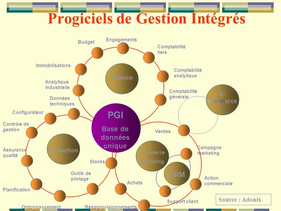 Progiciels de Gestion Intégrés PGI Base de données unique CRM Commerce Marketing Production Finance E- commerce Ventes Comptabilité générale Comptabil