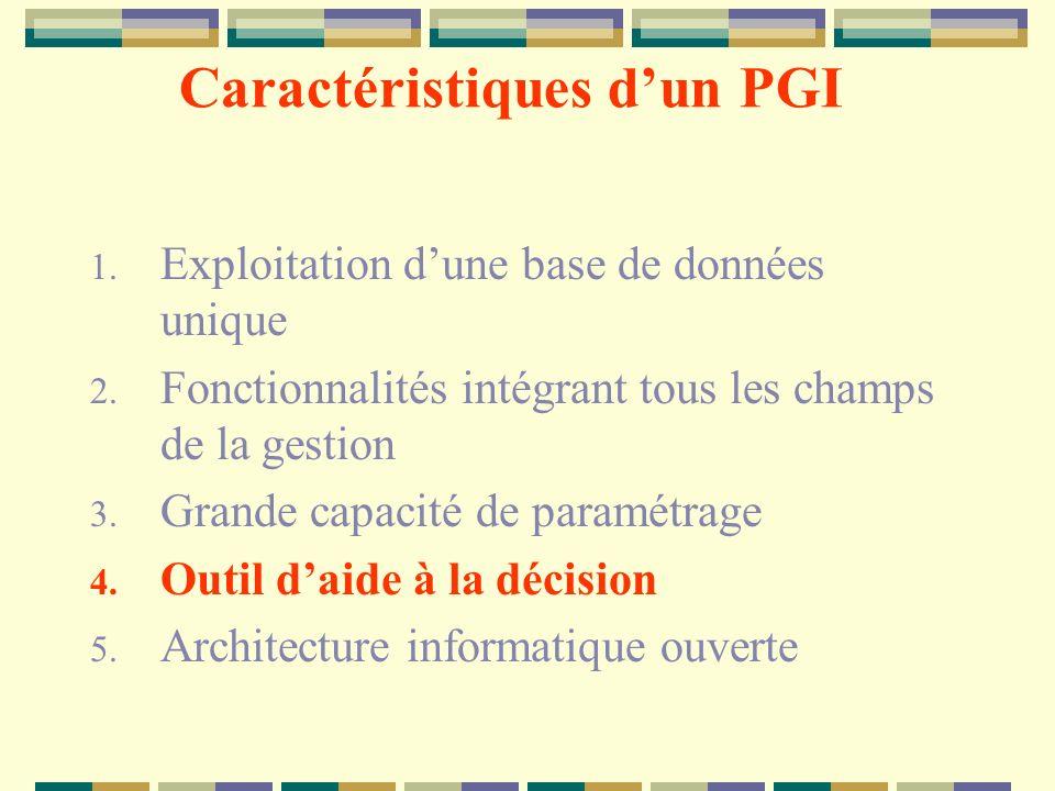Caractéristiques dun PGI 1. Exploitation dune base de données unique 2. Fonctionnalités intégrant tous les champs de la gestion 3. Grande capacité de