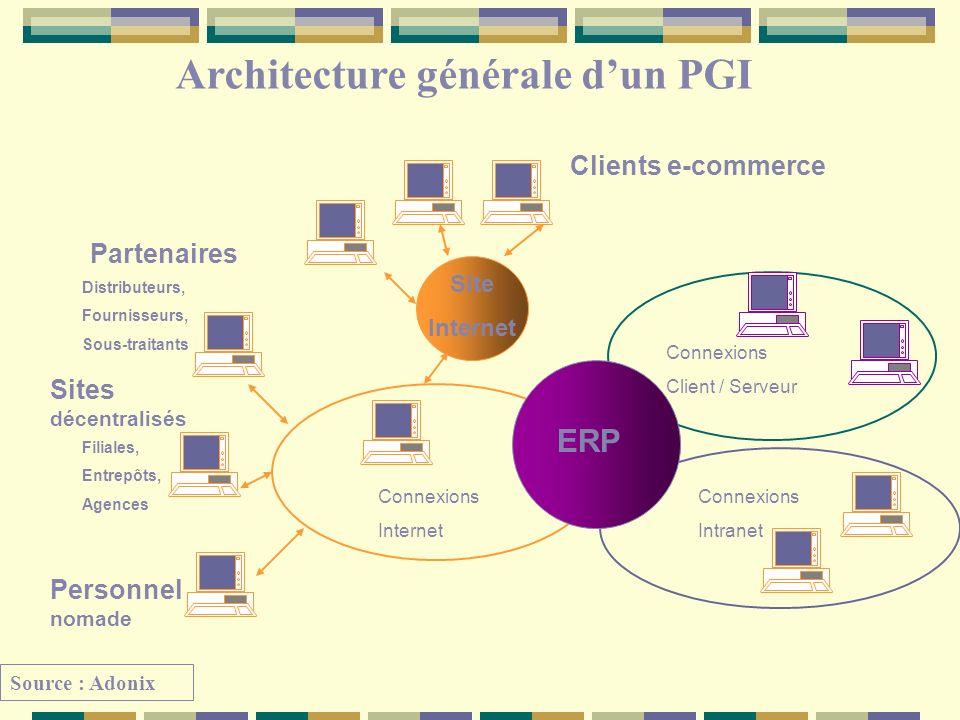 Architecture générale dun PGI ERP Site Internet Connexions Intranet Connexions Client / Serveur Connexions Internet Clients e-commerce Partenaires Per