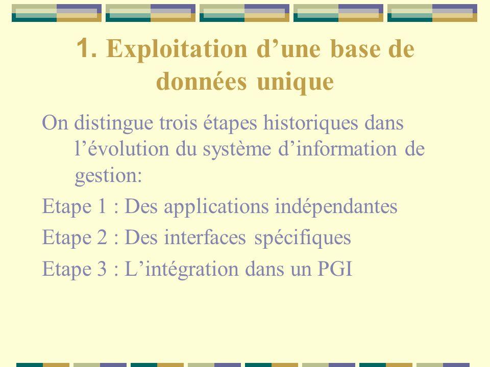 1. Exploitation dune base de données unique On distingue trois étapes historiques dans lévolution du système dinformation de gestion: Etape 1 : Des ap