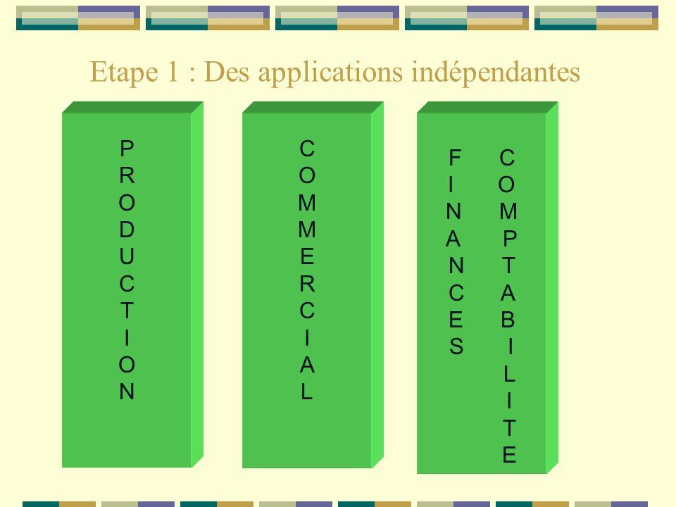 Etape 1 : Des applications indépendantes Un système dinformation existe pour chaque fonction Chaque fonction (commerciale, production, recherche - développement, comptabilité - finances, ressources humaines ) dispose de sa propre base de données Exemple : Les données concernant un client (code, nom, adresse) peuvent différer de lapplication comptable à lapplication commerciale.