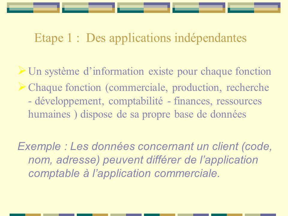Etape 1 : Des applications indépendantes Un système dinformation existe pour chaque fonction Chaque fonction (commerciale, production, recherche - dév