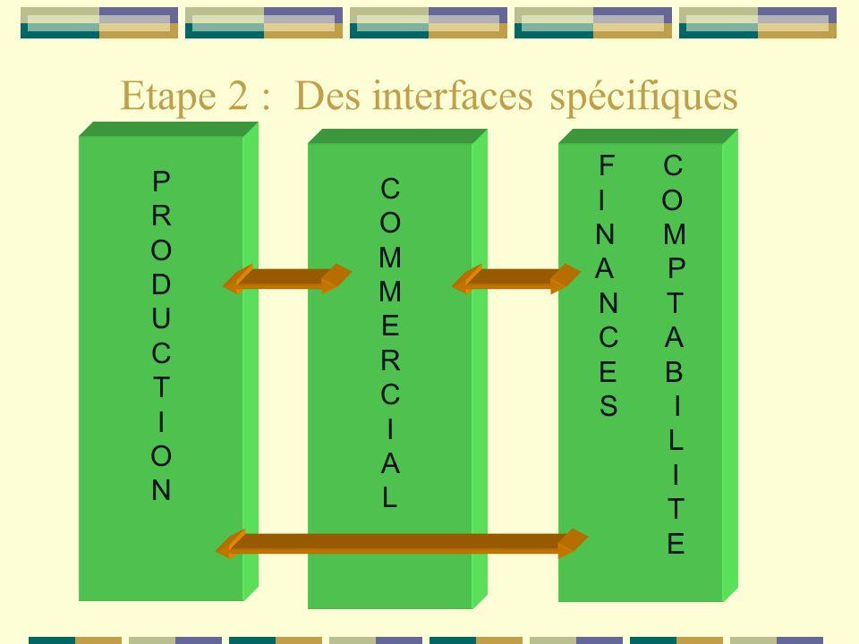 Etape 2 : Des interfaces spécifiques Des interfaces spécifiques instaurent une communication entre les différents modules.