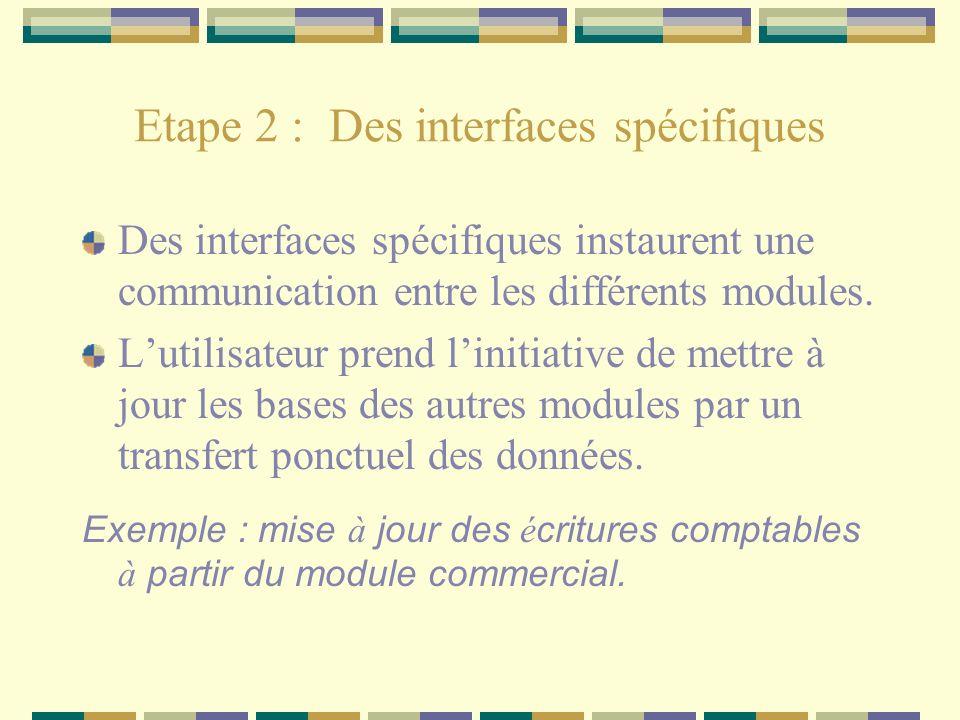 Etape 2 : Des interfaces spécifiques Des interfaces spécifiques instaurent une communication entre les différents modules. Lutilisateur prend linitiat