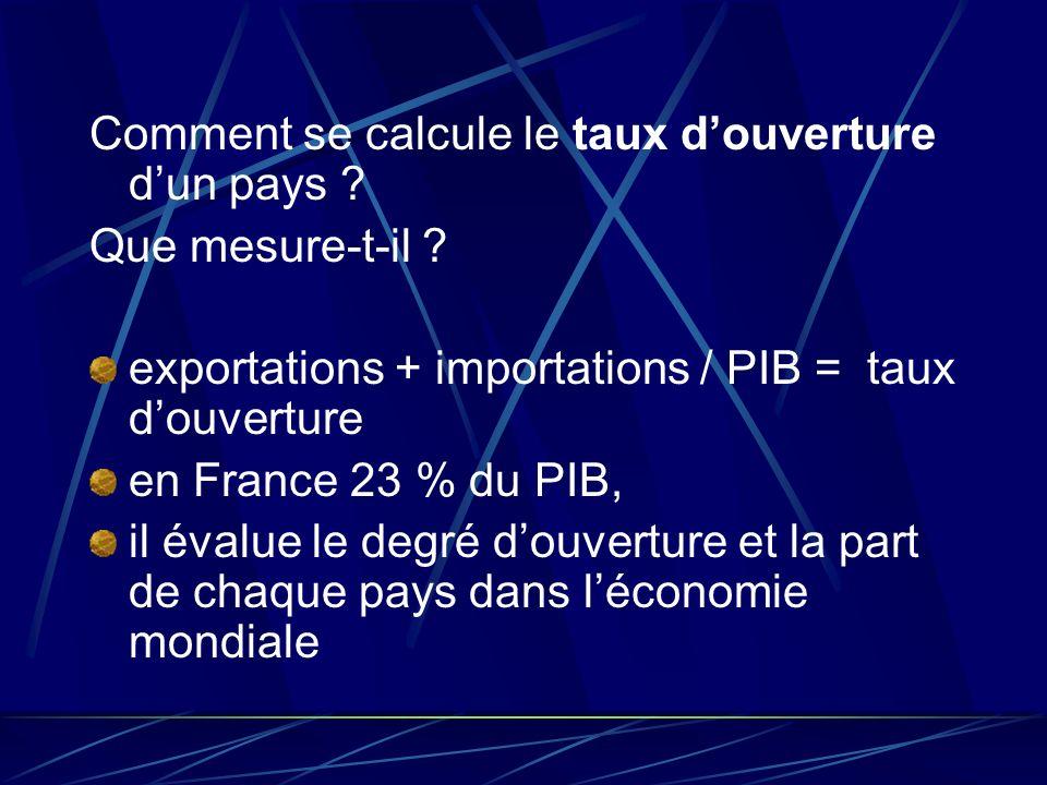 Comment se calcule le taux douverture dun pays ? Que mesure-t-il ? exportations + importations / PIB = taux douverture en France 23 % du PIB, il évalu