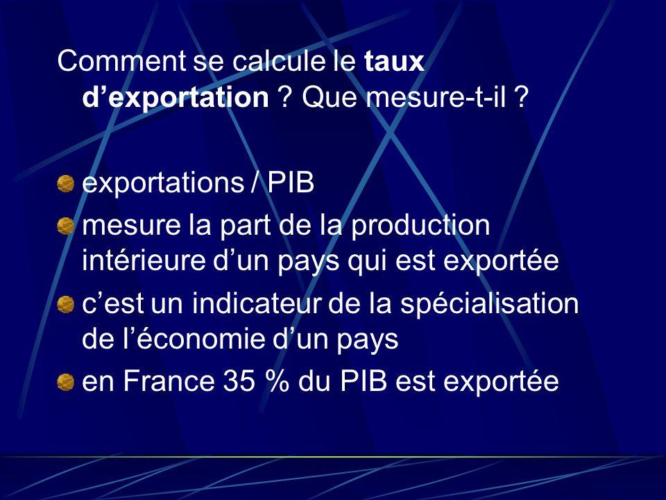 Comment se calcule le taux dexportation ? Que mesure-t-il ? exportations / PIB mesure la part de la production intérieure dun pays qui est exportée ce